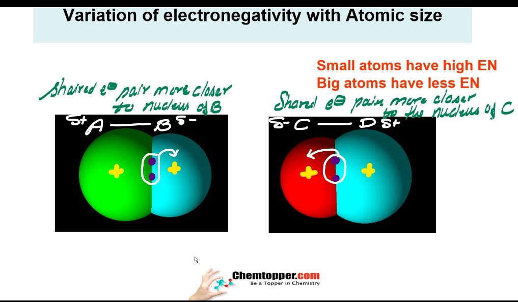 Trends electronegativity in periodic table with size