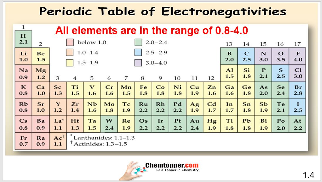 Video And Practice Quiz Polarity In Bonds Due To Difference In Electronegativity Chemtopper Com